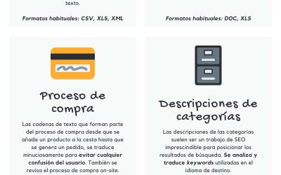 Infografía: ¿Qué traducir en un e-commerce?